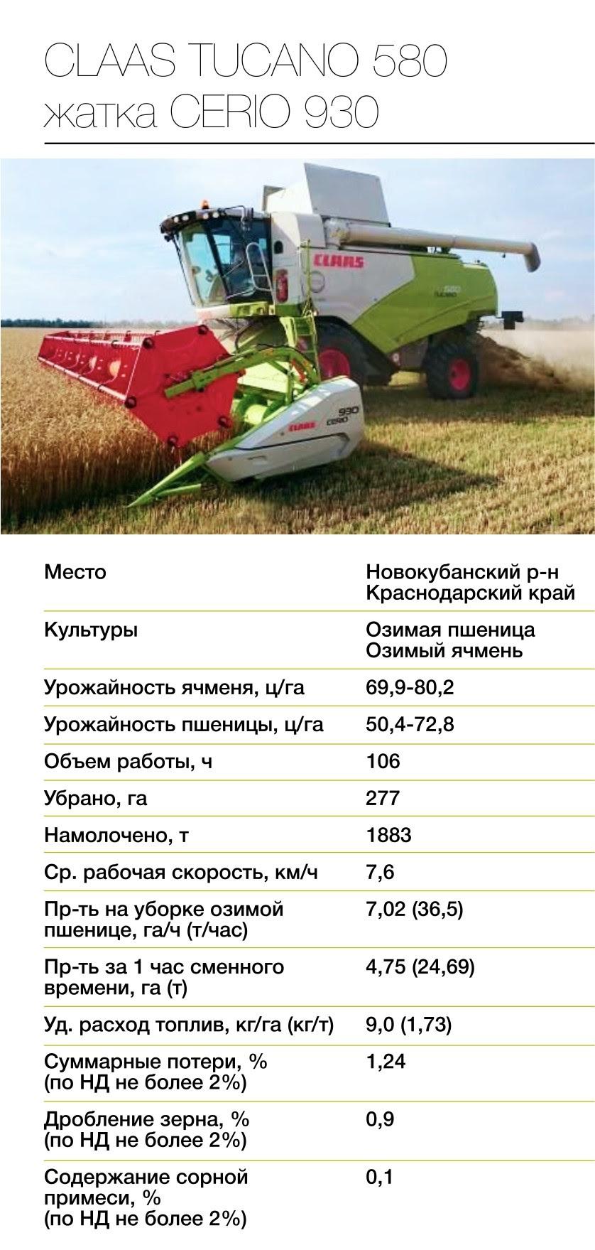 Краснодарская МИС провела испытания зерноуборочного комбайна TUCANO 580